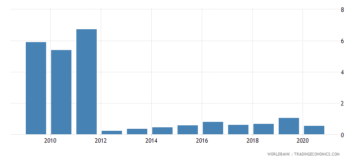 nicaragua high technology exports percent of manufactured exports wb data