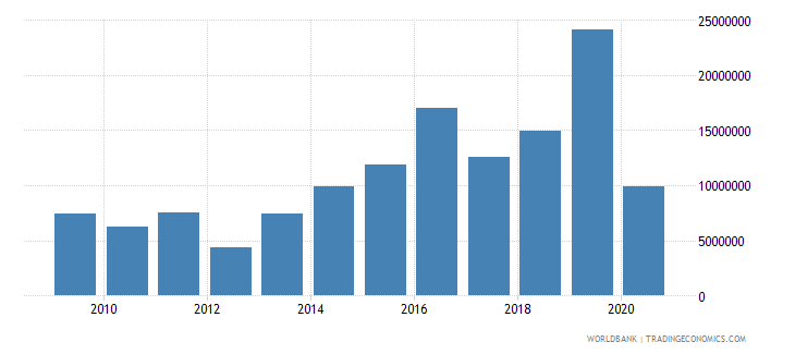 nicaragua high technology exports us dollar wb data
