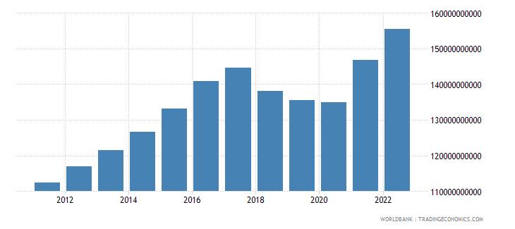 nicaragua household final consumption expenditure constant lcu wb data