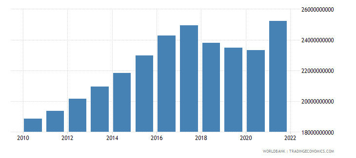 nicaragua household final consumption expenditure ppp constant 2005 international dollar wb data