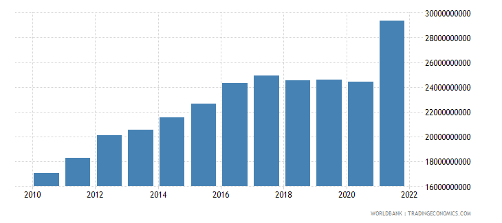 nicaragua household final consumption expenditure ppp us dollar wb data