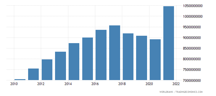 nicaragua household final consumption expenditure us dollar wb data