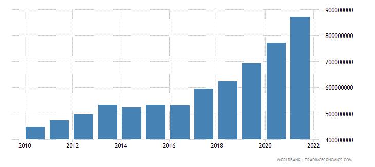 nicaragua ibrd loans and ida credits dod us dollar wb data