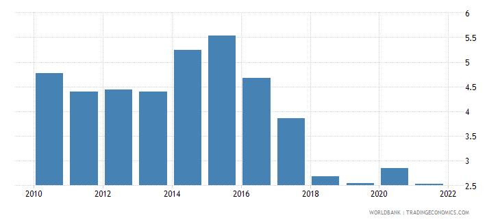 nicaragua ict goods imports percent total goods imports wb data