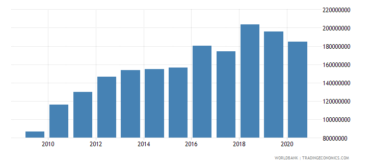 nicaragua ict service exports bop us dollar wb data
