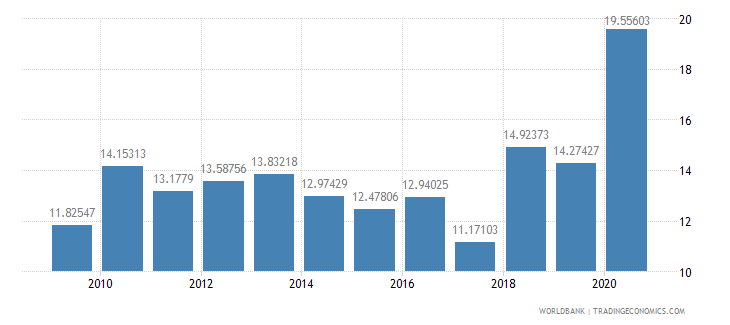 nicaragua ict service exports percent of service exports bop wb data