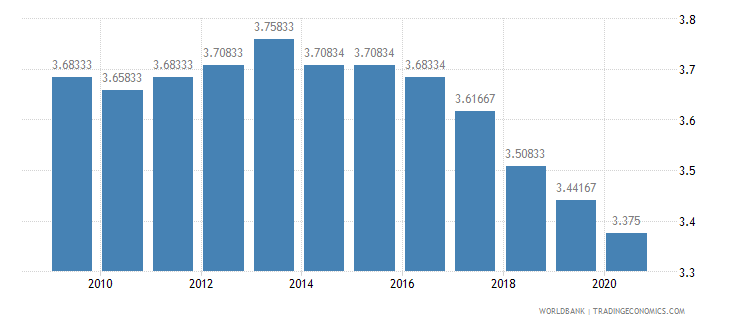 nicaragua ida resource allocation index 1 low to 6 high wb data