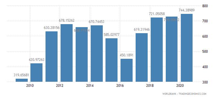 nicaragua import volume index 2000  100 wb data