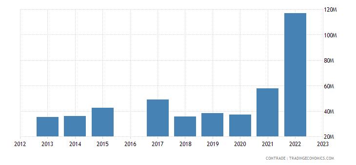 nicaragua imports canada