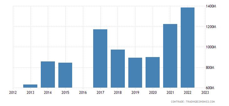 nicaragua imports china