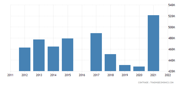 nicaragua imports costa rica