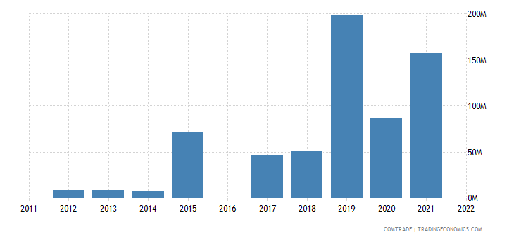 nicaragua imports ecuador