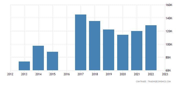 nicaragua imports germany