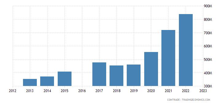 nicaragua imports guatemala