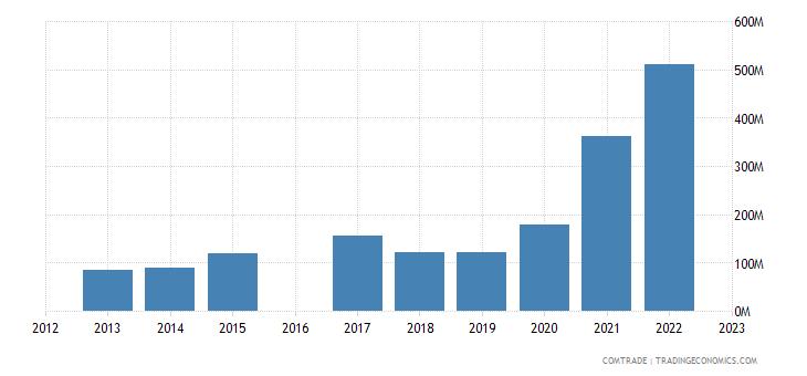 nicaragua imports india