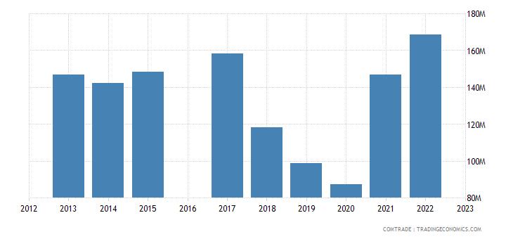 nicaragua imports japan