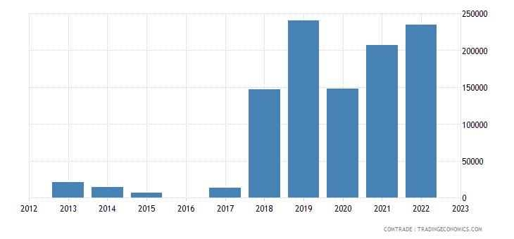 nicaragua imports namibia