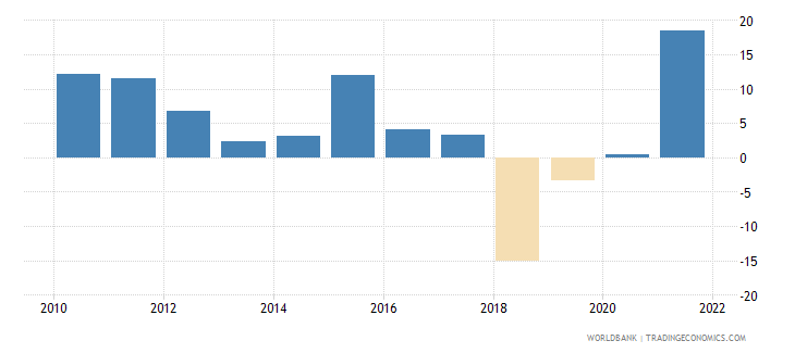 nicaragua imports of goods and services annual percent growth wb data
