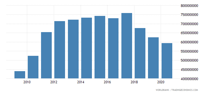 nicaragua imports of goods and services bop us dollar wb data