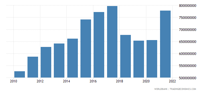 nicaragua imports of goods and services constant 2000 us dollar wb data