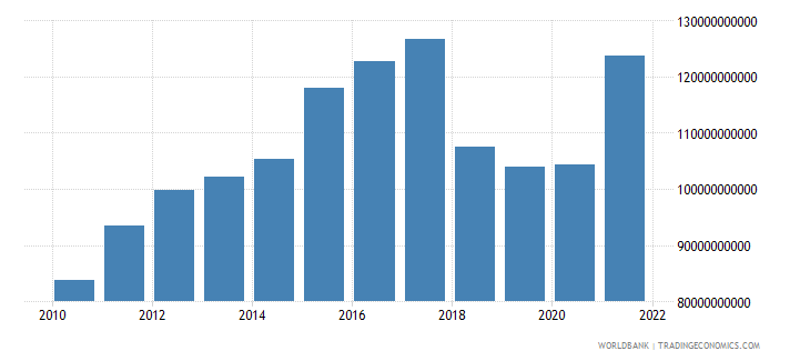nicaragua imports of goods and services constant lcu wb data