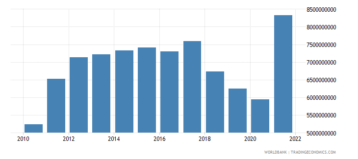 nicaragua imports of goods and services us dollar wb data