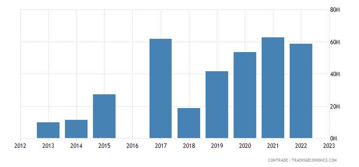 nicaragua imports panama