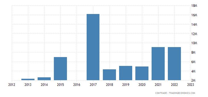 nicaragua imports poland