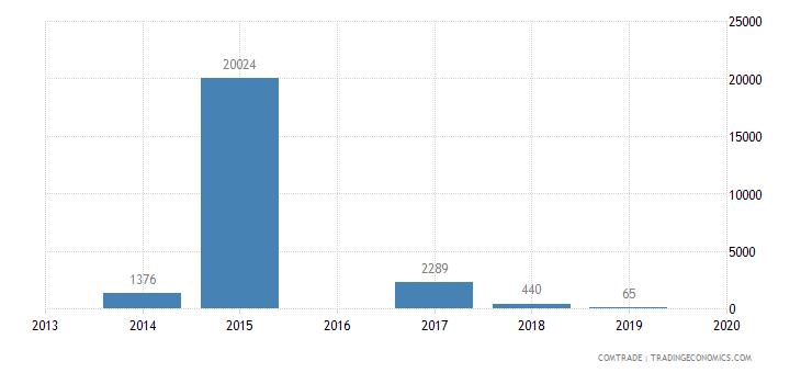 nicaragua imports turkmenistan