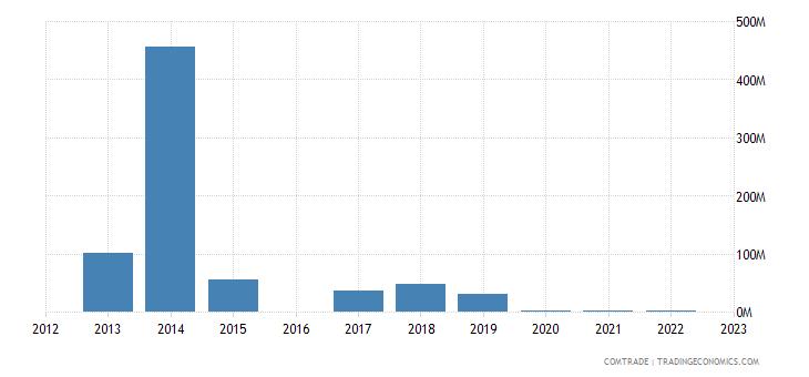 nicaragua imports venezuela