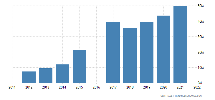 nicaragua imports vietnam