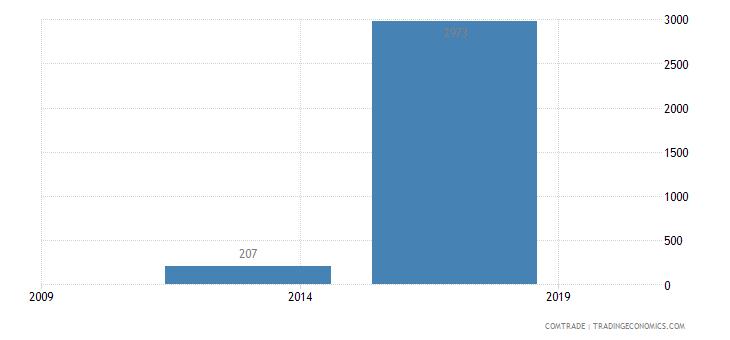 nicaragua imports zimbabwe