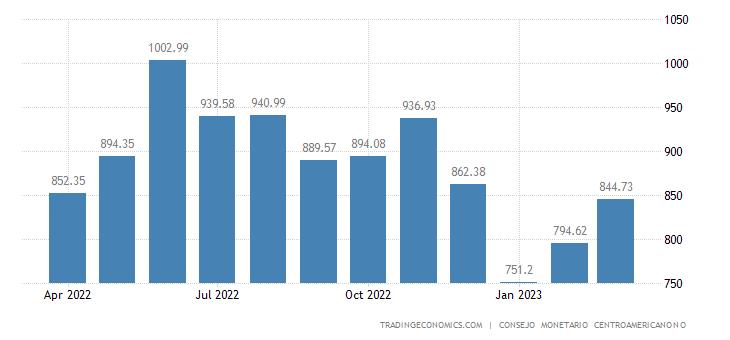 Nicaragua Imports