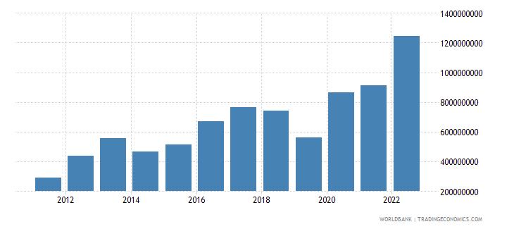 nicaragua income payments bop us dollar wb data