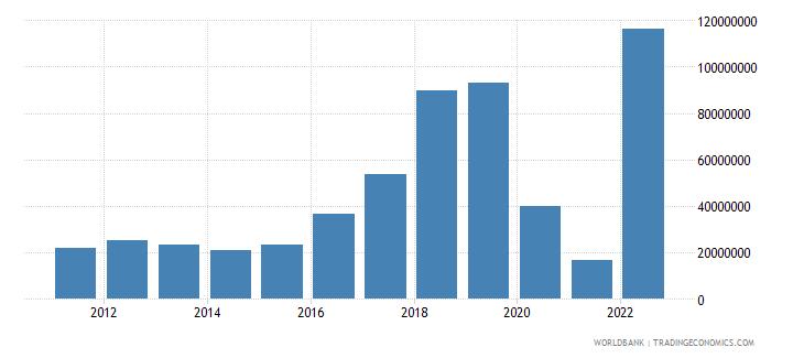 nicaragua income receipts bop us dollar wb data