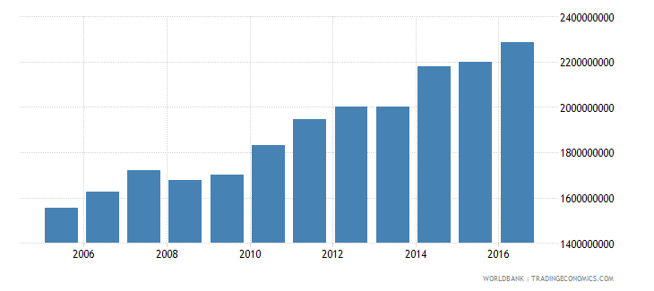 nicaragua industrial production constant us$ wb data
