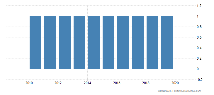 nicaragua industrial production index wb data