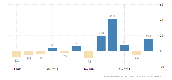 Nicaragua Industrial Production