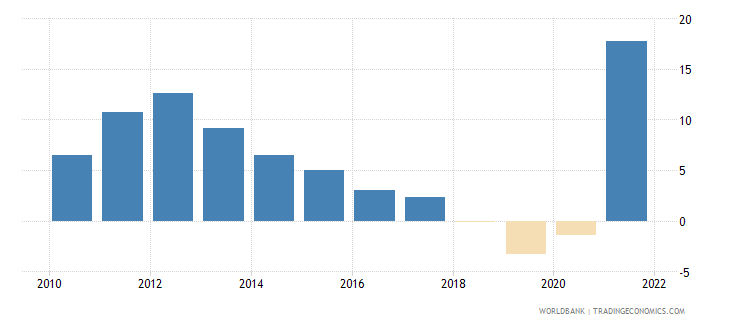 nicaragua industry value added annual percent growth wb data