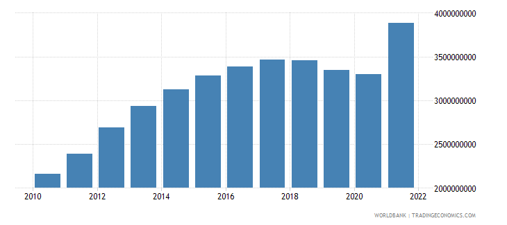 nicaragua industry value added constant 2000 us dollar wb data