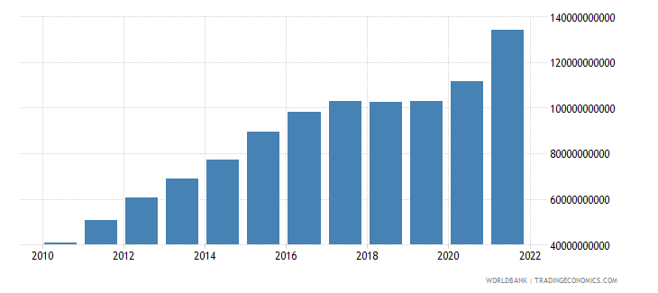 nicaragua industry value added current lcu wb data
