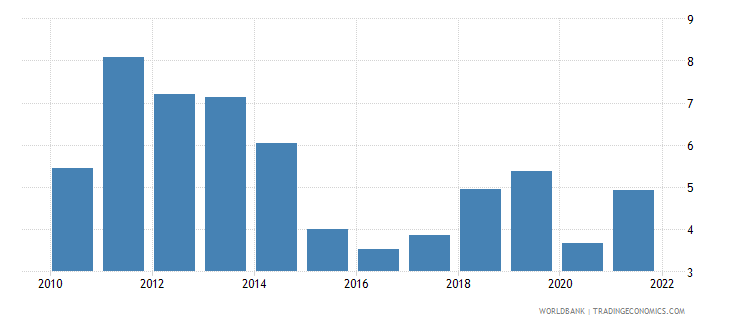 nicaragua inflation consumer prices annual percent wb data