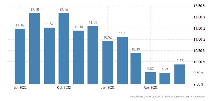 Nicaragua Inflation Rate
