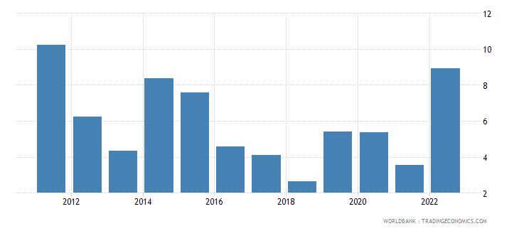 nicaragua inflation gdp deflator linked series annual percent wb data