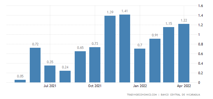 Nicaragua Inflation Rate MoM