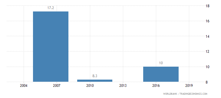 nicaragua informal payments to public officials percent of firms wb data