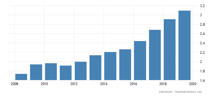 nicaragua insurance company assets to gdp percent wb data