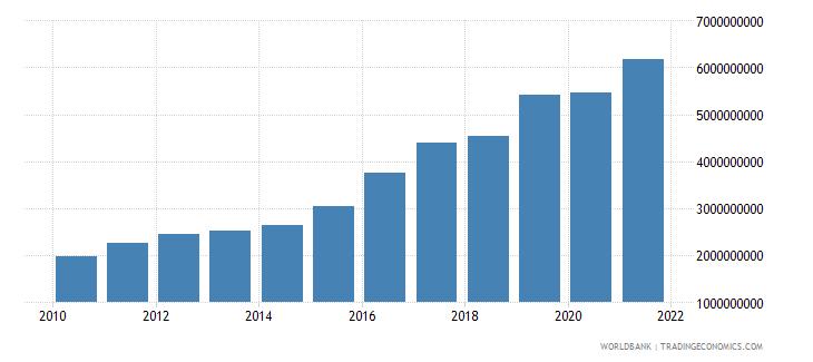 nicaragua interest payments current lcu wb data