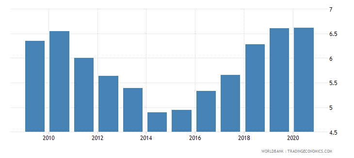 nicaragua interest payments percent of revenue wb data