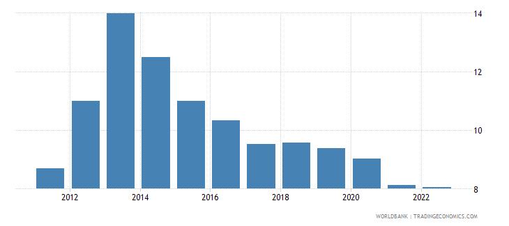 nicaragua interest rate spread lending rate minus deposit rate percent wb data